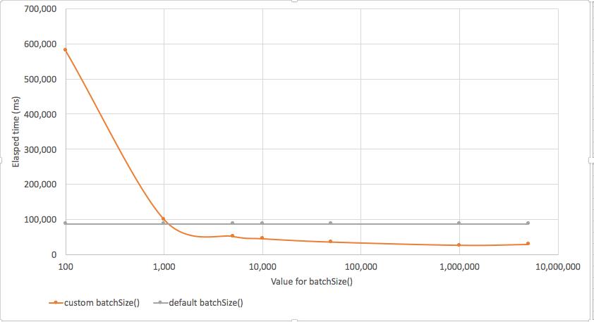 Bulk Operations in MongoDB - DZone Database