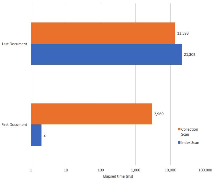 Effective MongoDB Indexing (Part 2) - DZone Database