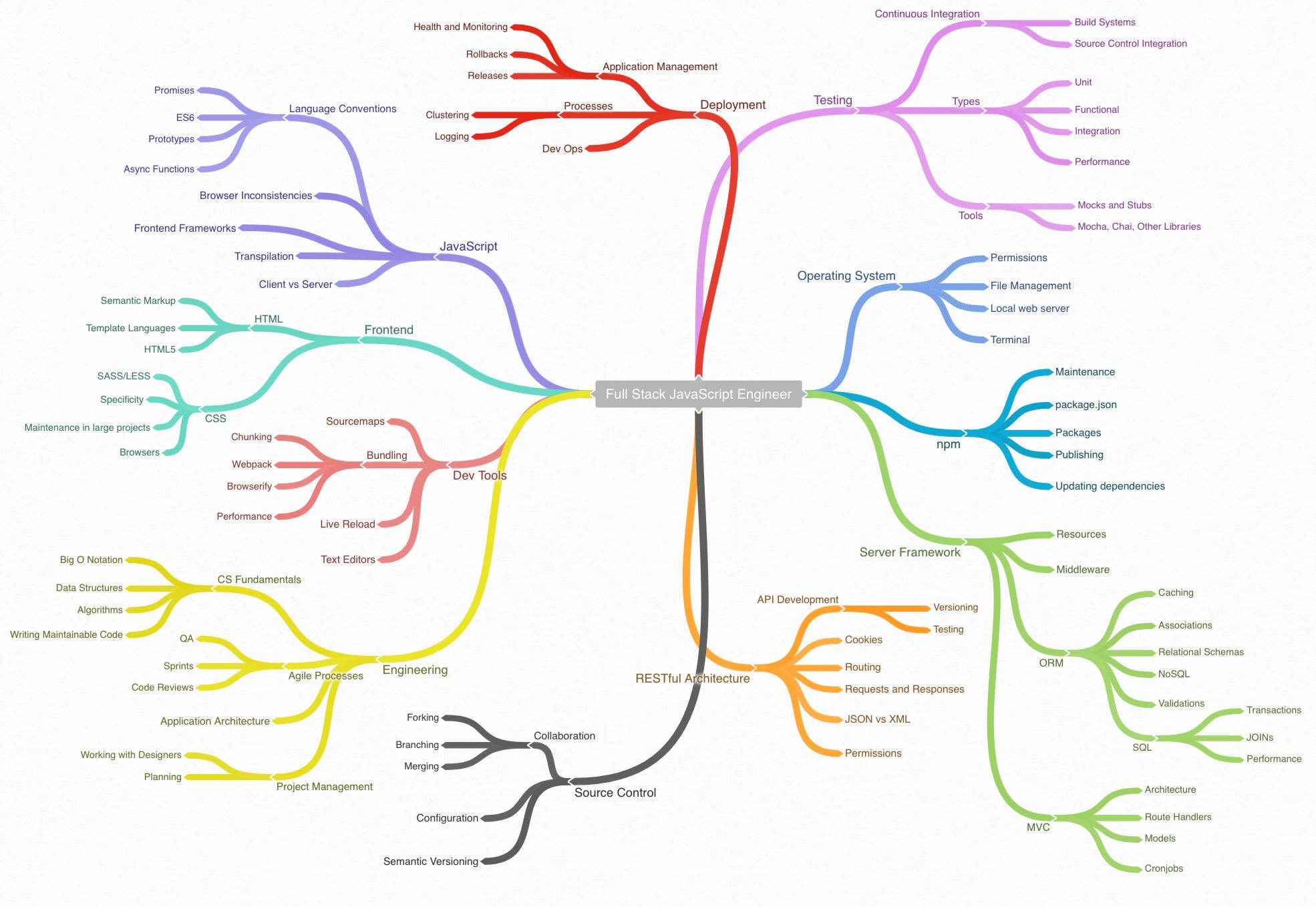 Javascript skills